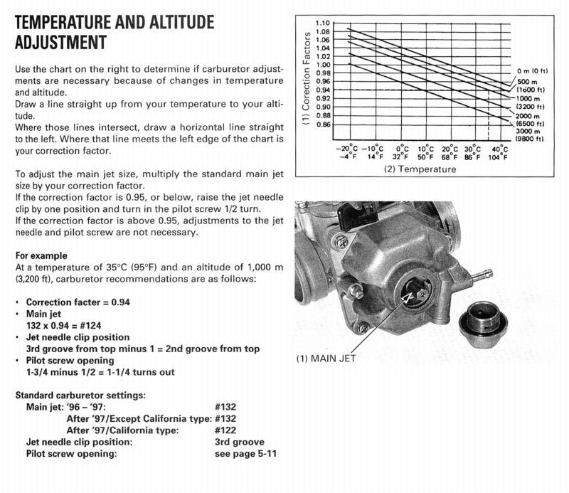 xr250r click on the chart taken from the honda service manual